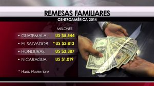 Caída de remesas por pandemia golpea a El Salvador, Guatemala y Honduras